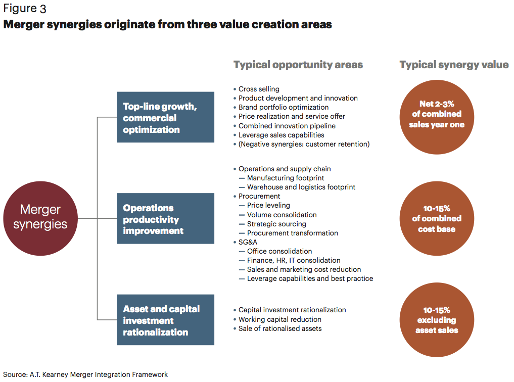 Figure 3 Merger synergies originate from three value creation areas