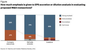 Figure How much emphasis is given to EPS accretion or dilution analysis