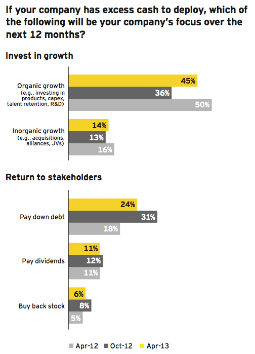 Figure 14: Plans for excess cash shift toward growth strategies