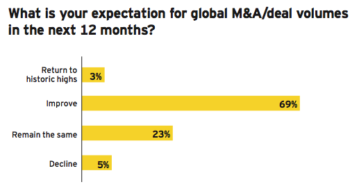 Figure 18: Global deal volumes and appetite expected to improve