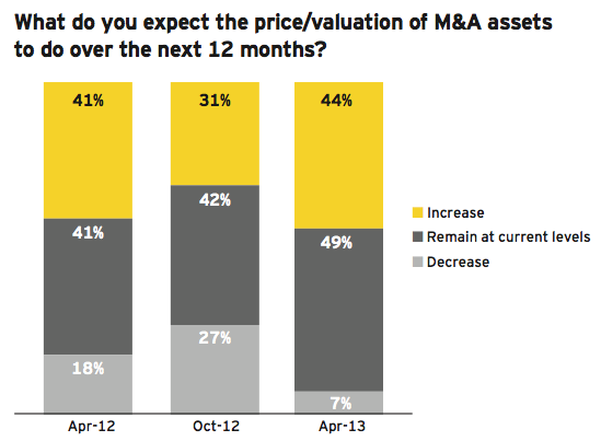 Figure 22: Valuations increasing