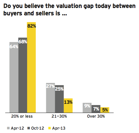 Figure 23: Valuations increasing