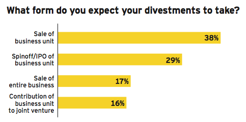 Figure 27: Divesting for value