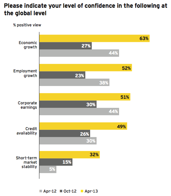 Figure 4: Confidence spans leading economic indicators