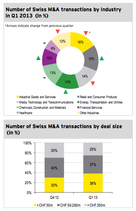 Image 3: Number of Swiss M&A transactions in Q1 2013