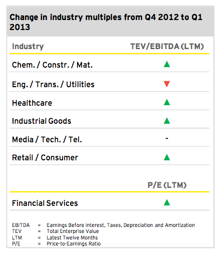 Image 4: Change in industry multiples from Q4 2012 to Q1 2013