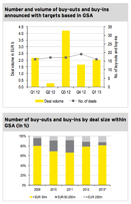 Image 5: Number and volume of buy-outs and buy-ins