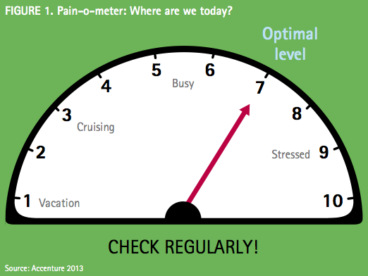 Figure 1: Pain-o-meter: Where are we today?