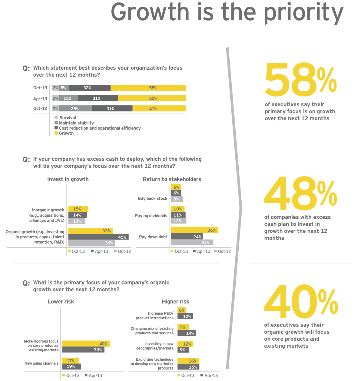 Figure 4: Growth is the priority