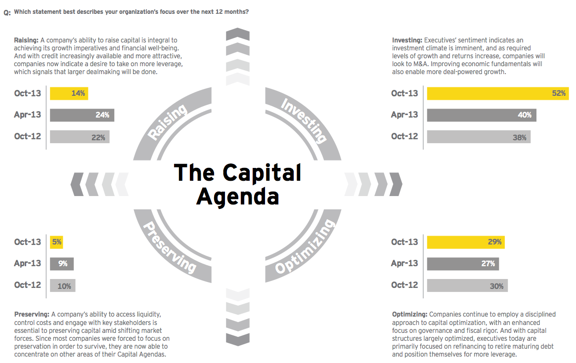 Figure 5: Investment tops companies' Capital Agendas