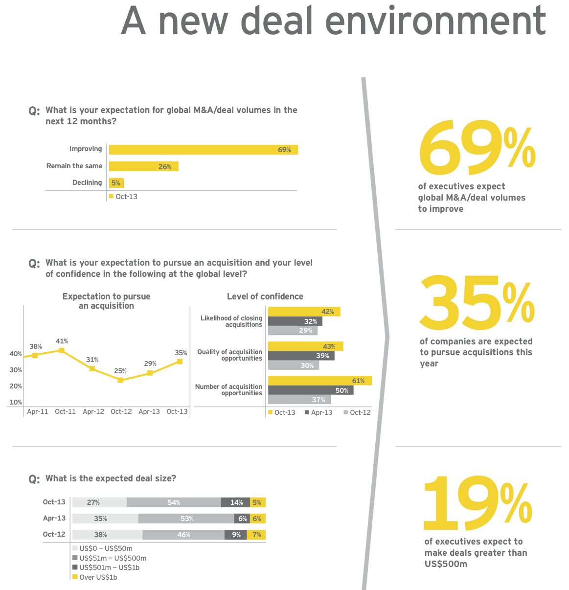 Figure 6: A new deal environment