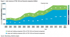 Figure 1 Cash reserves of FTSE 100 non-financial companies