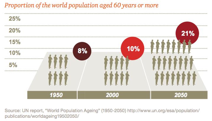 Figure 1 Demographics shifts
