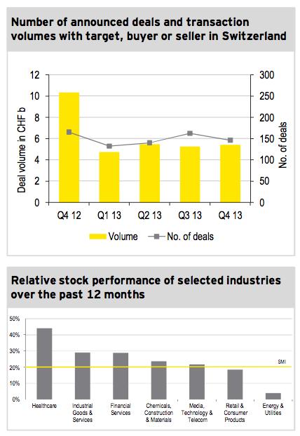 Figure 1: M&A market Q4 2013