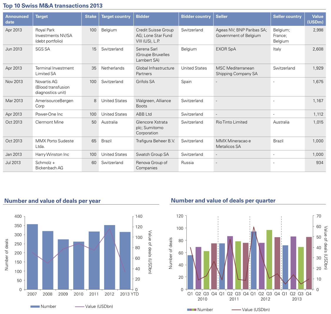 Figure 1: Top 10 Swiss M&A transactions 2013