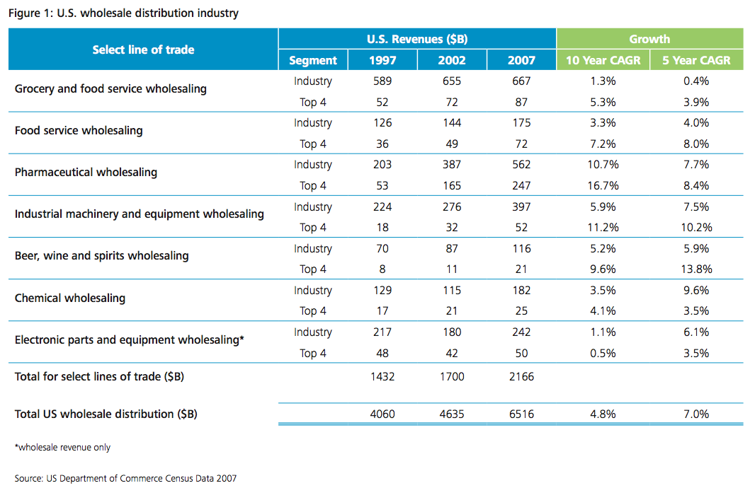 Figure 1 US wholesale distribution industry