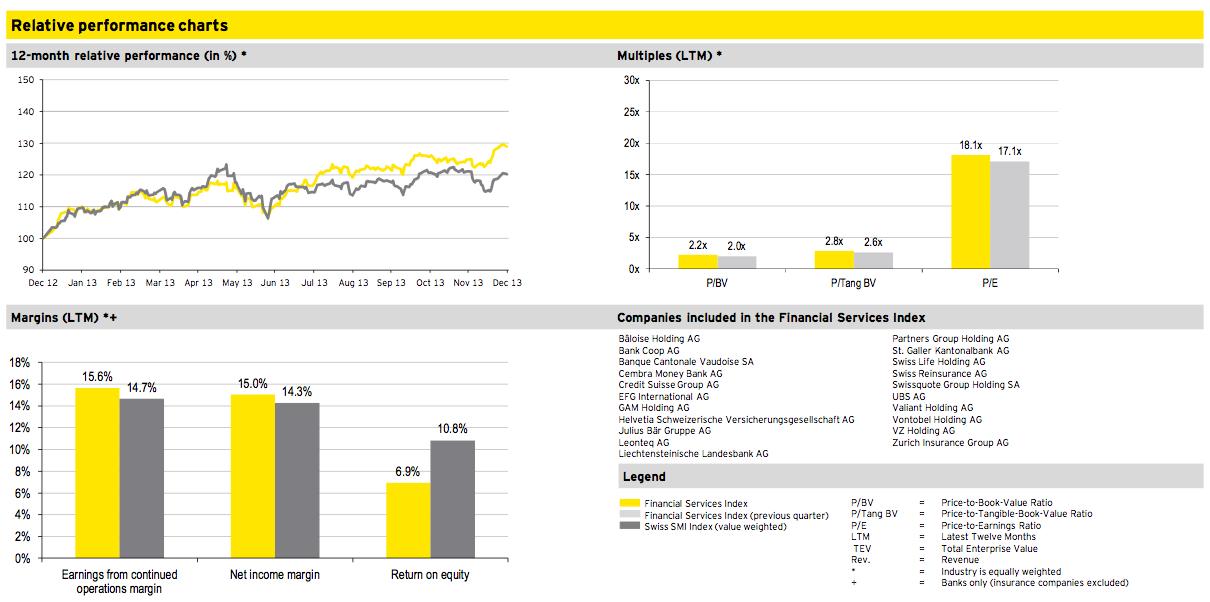 Figure 10: Financial Services Q4 2013