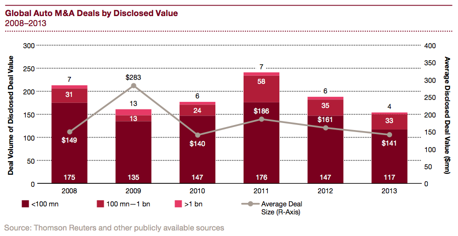 Figure 10 Global Auto M&A Deals by Disclosed Value 2008-2013