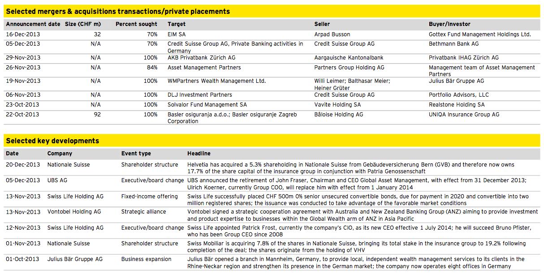 Figure 11: Financial Services Q4 2013