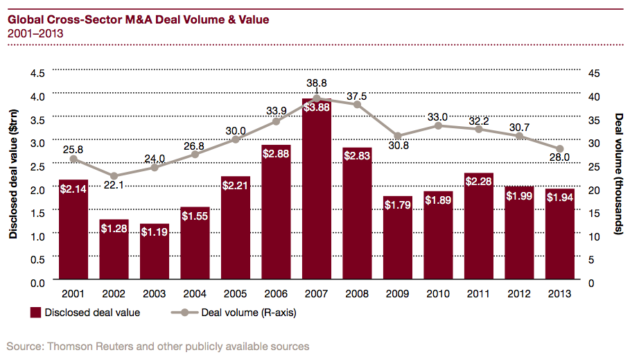 Figure 11 Global cross-sector M&A deal volume & value 2001-2013
