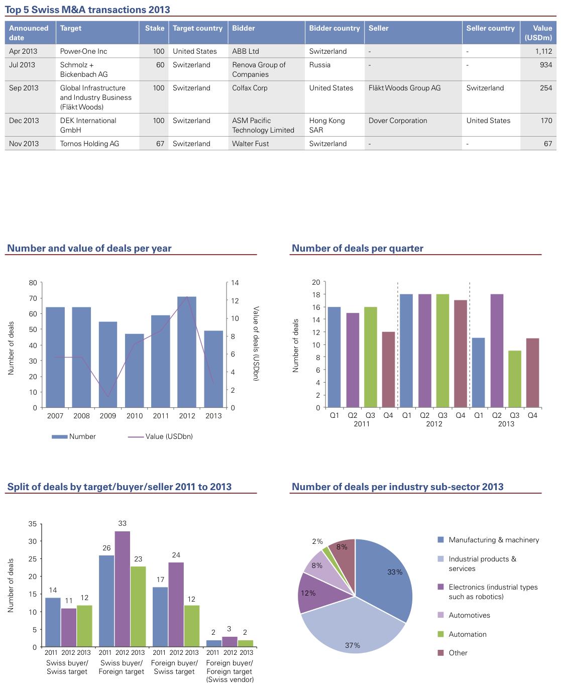 Figure 11: Industrial Markets 2013