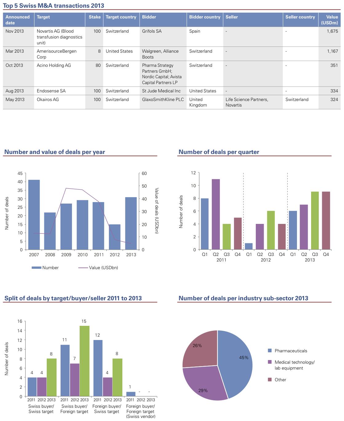 Figure 12: Pharmaceuticals & Life Sciences 2013