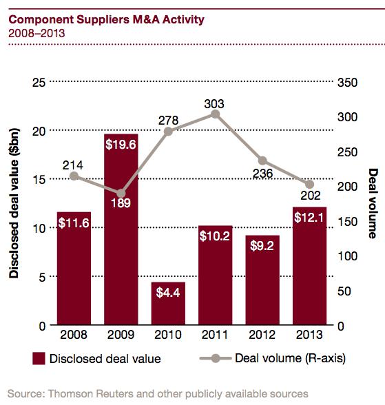 Figure 13 Component suppliers M&A activity 2008-2013