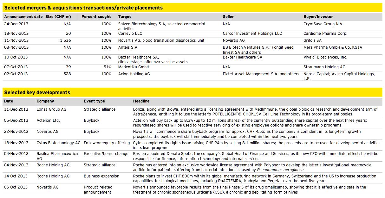 Figure 13: Healthcare Q4 2013
