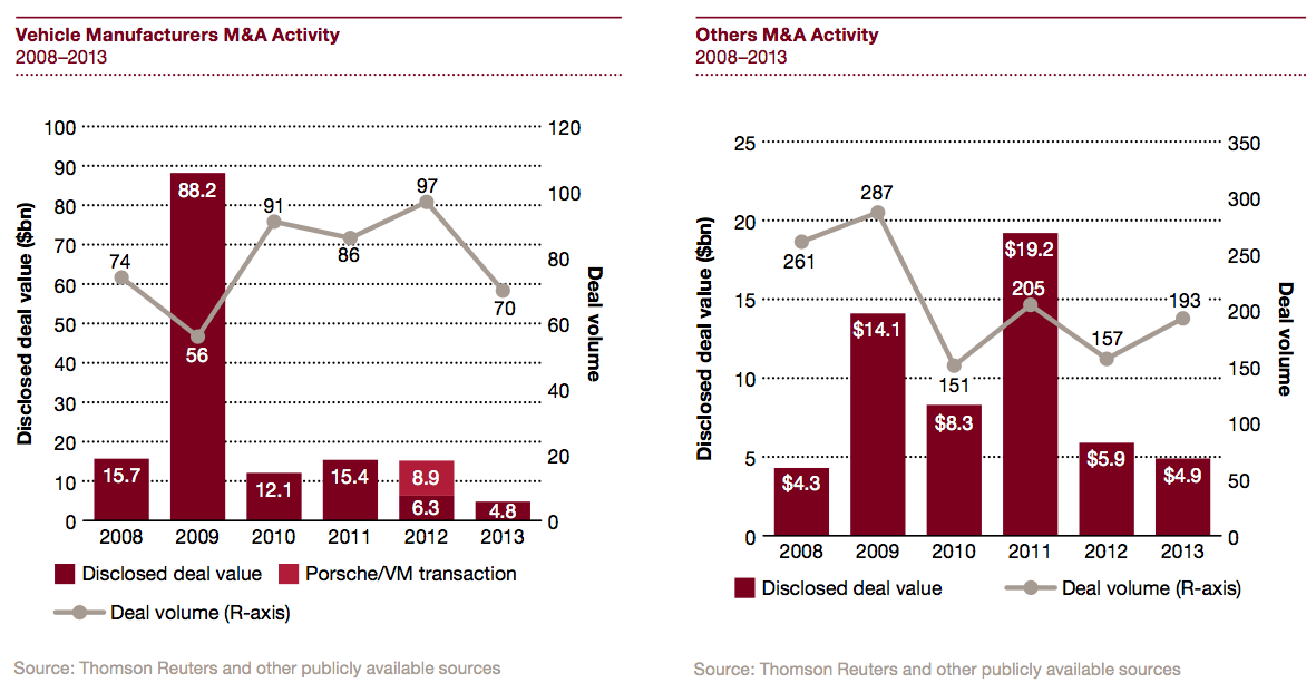 Figure 14 Vehicle Manufacturers M&A Activity 2008-2013
