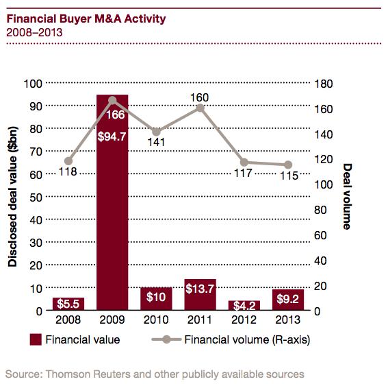 Figure 15 Financial buyer M&A activity 2008-2013