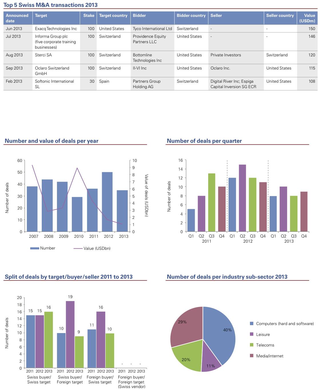 Figure 15: Technology, Media & Telecommunications 2013