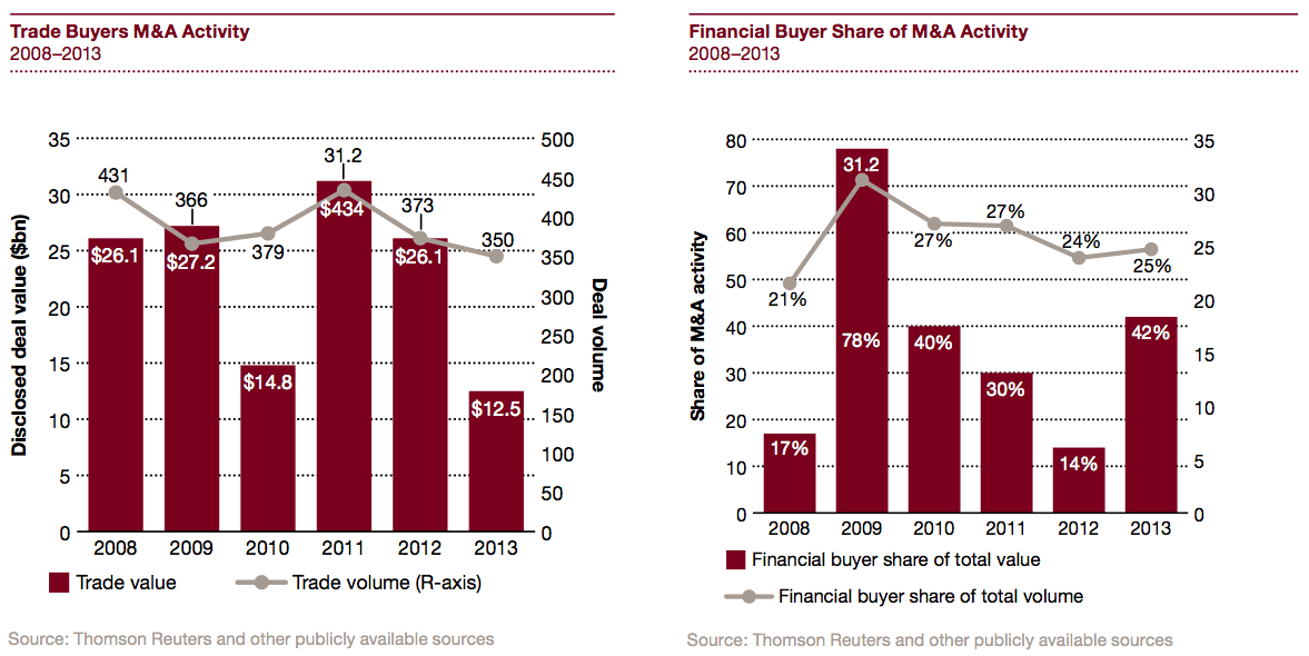 Figure 16 Financial vs Trade Buyers M&A Activity