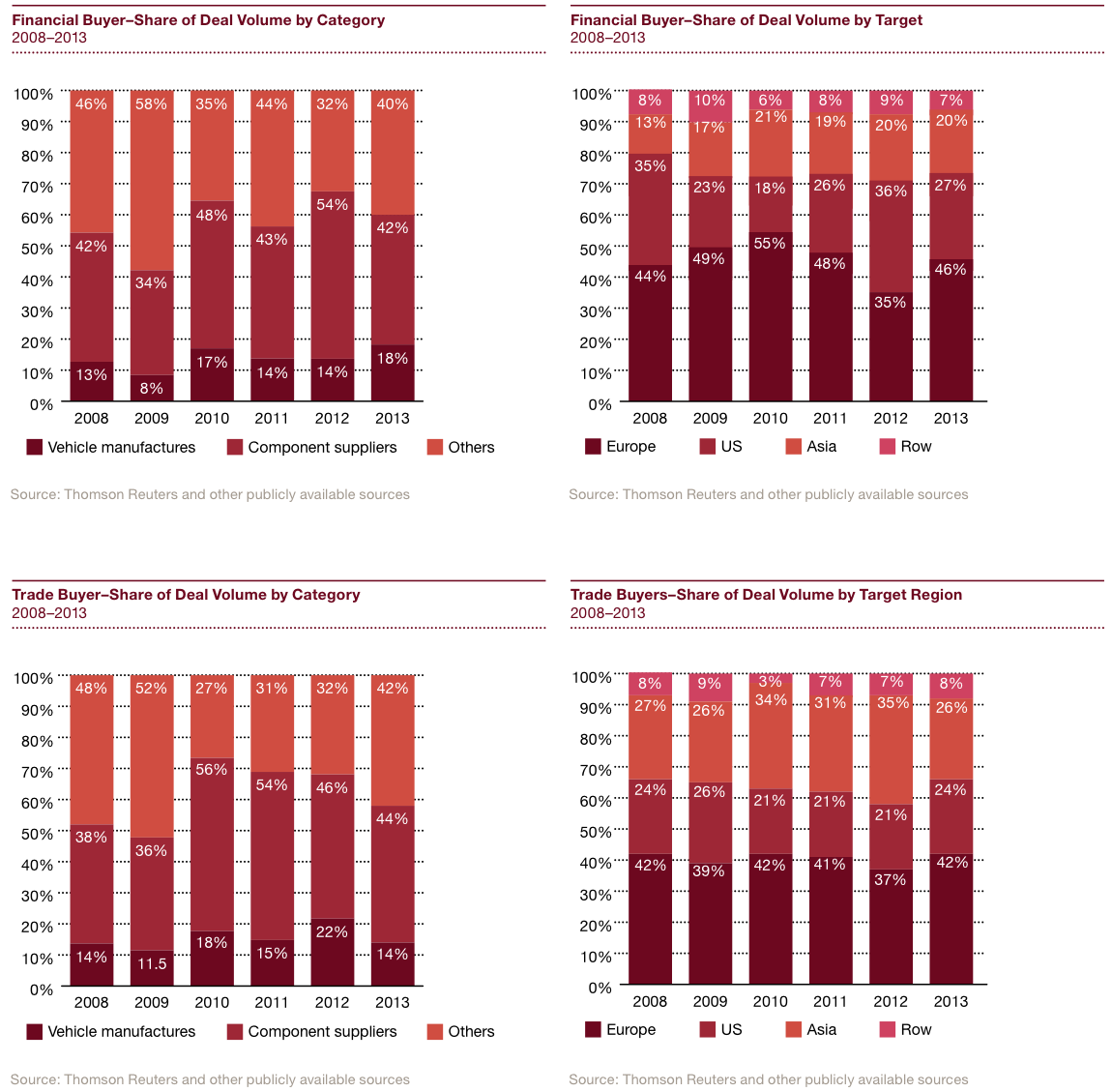 Figure 17 Financial vs Trade Buyers M&A Activity 2008-2013