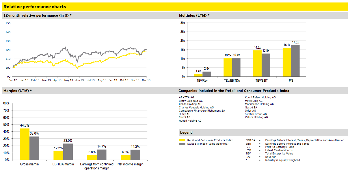 Figure 18: Retail and Consumer Products Q4 2013