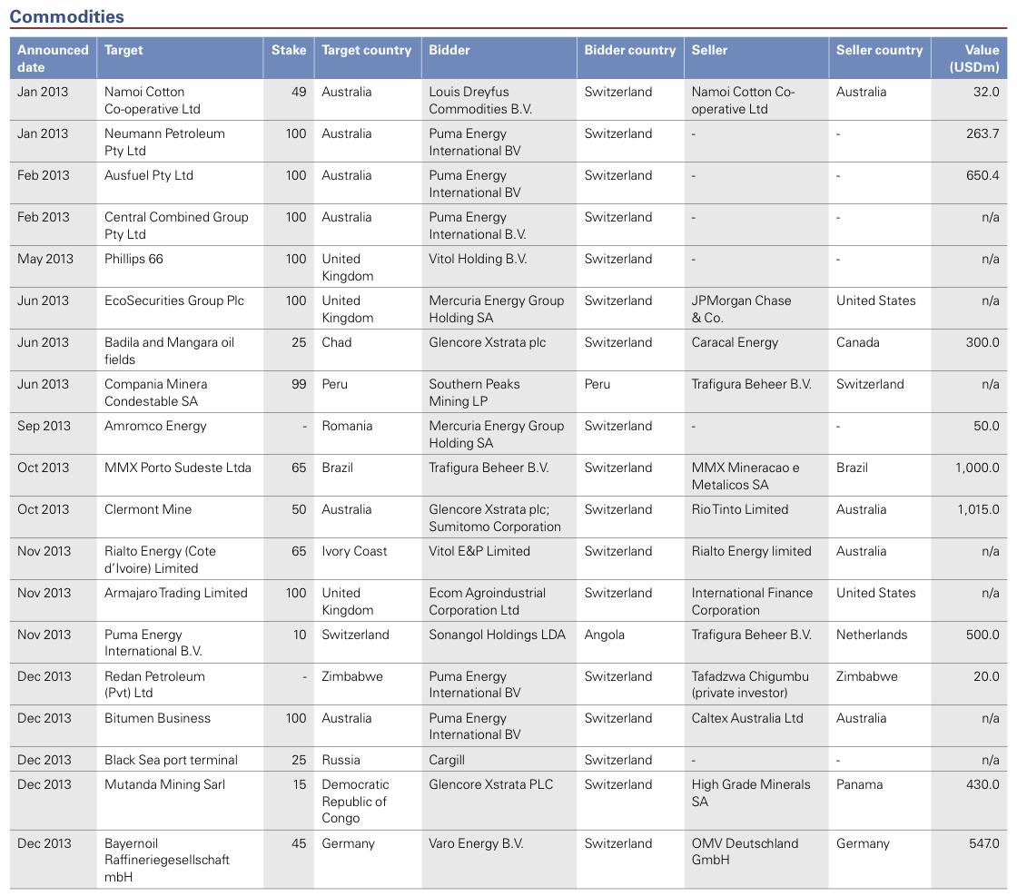 Figure 19: List of 2013 Swiss M&A Transactions