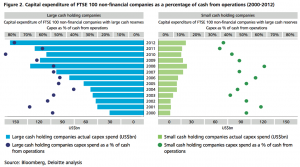 Figure 2 Capital expenditure of FTSE 100 non-financial companies as a percentage of cash from operations