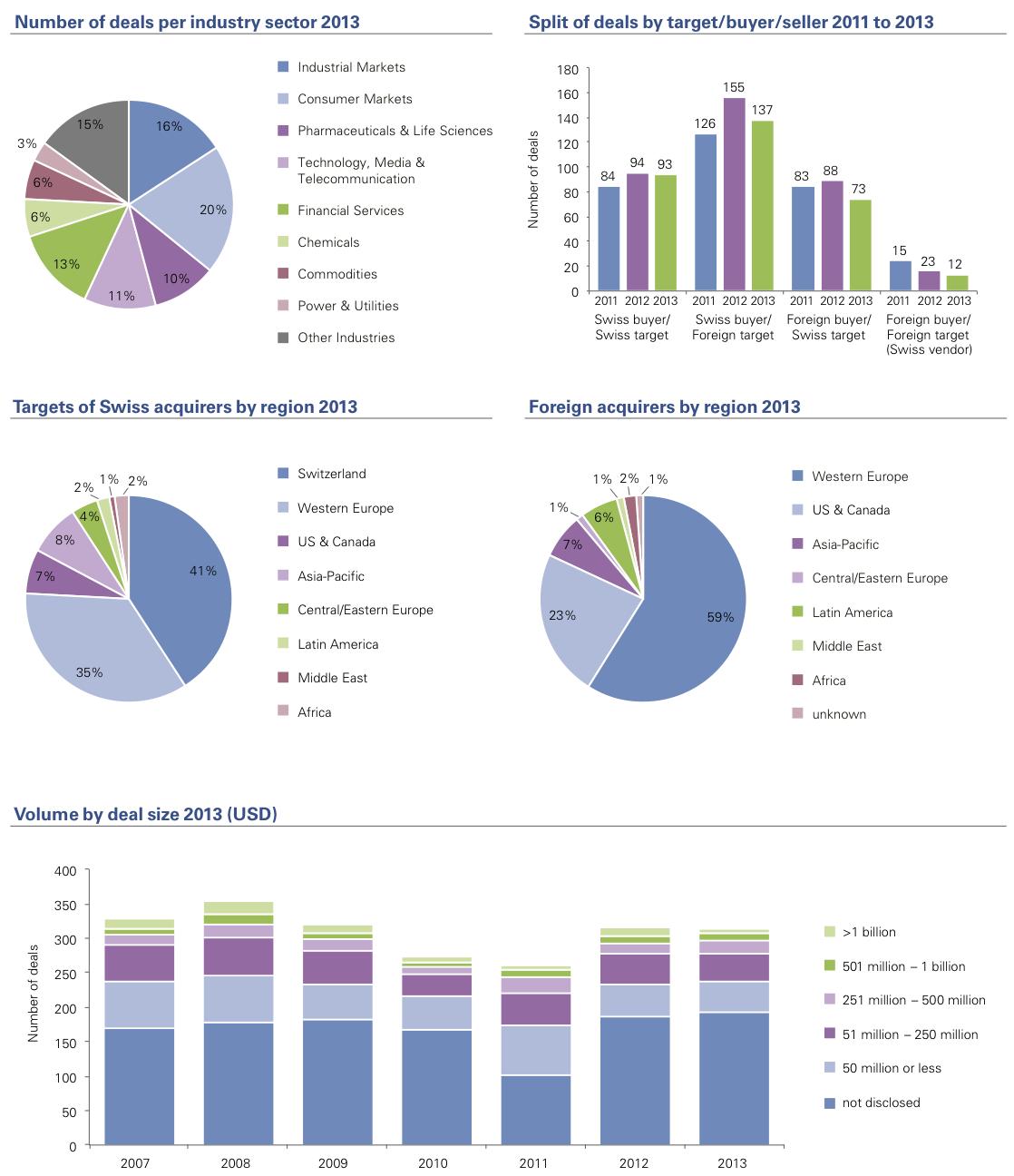 Figure 2: Deal trends 2013