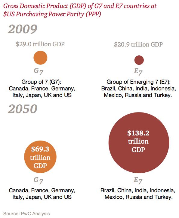 Figure 2 Shifts in economic power