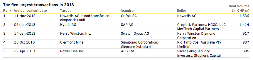 Figure 2: The five largest transactions in 2013 Q4