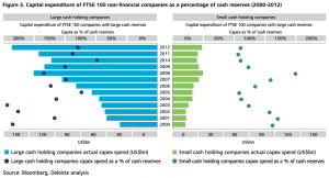Figure 3. Capital expenditure of FTSE 100 non-financial companies as a percentage of cash reserves