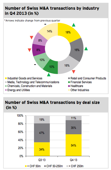 Figure 3: Transactions by industry and size Q4 2013