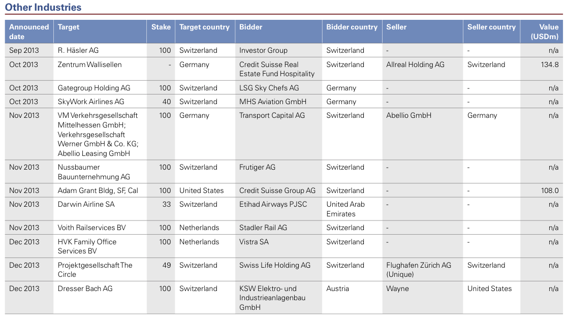 Figure 30: List of 2013 Swiss M&A Transactions