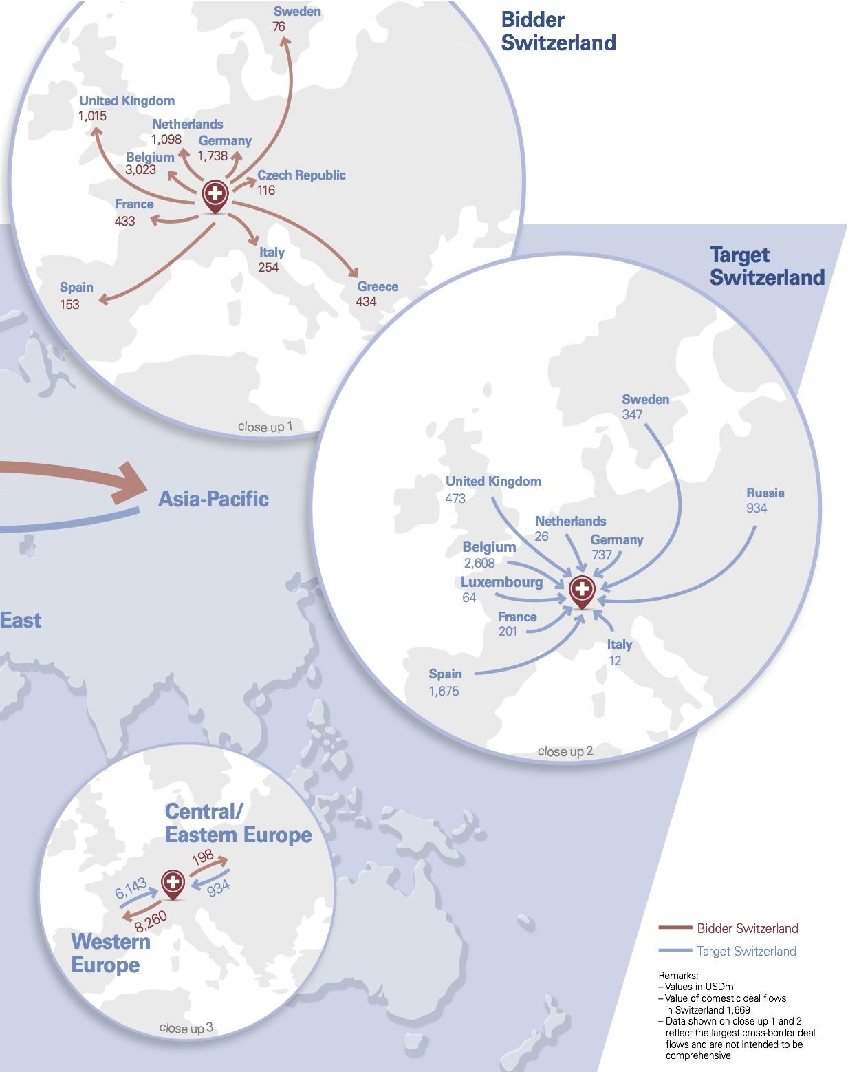 Figure 4: Cross-border Deal Flows 2013