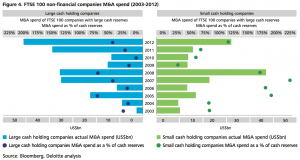 Figure 4 FTSE 100 non-financial companies M&A spend (2003-2012)