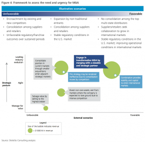 Figure 4: Framework to assess the need and urgency for M&A