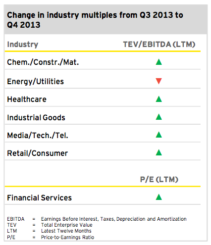 Figure 4: Outlook 2014