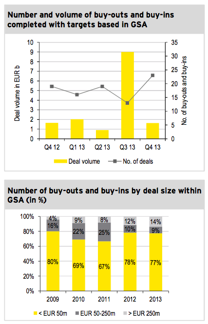 Figure 5: Private equity Q4 2013