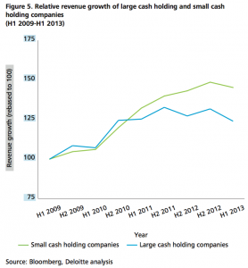 Figure 5 Relative revenue growth of large cash holding and small cash holding companies (H1 2009-H1 2013)