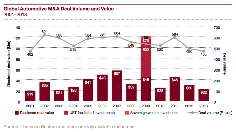 Figure 6 Global Automotive M&A Deal Volume and Value 2001-2013