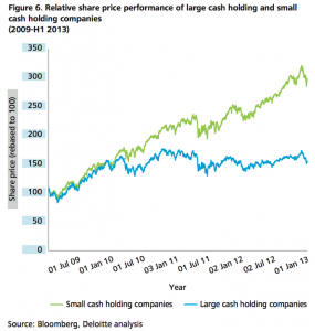 Figure 6 Relative share price performance of large cash holding and small cash holding companies (2009-H1 2013)